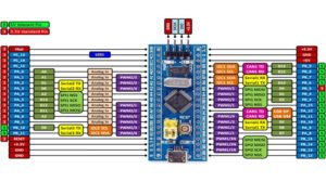 Learn STM32F103C8T6 microcontroller in C with Keil uVision Course